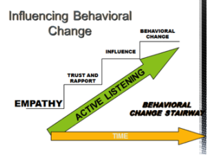 Behavioral change stairway model