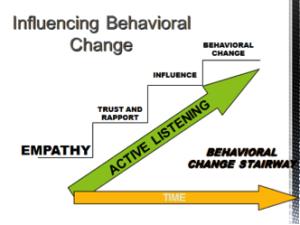 Behavioral change stairway model