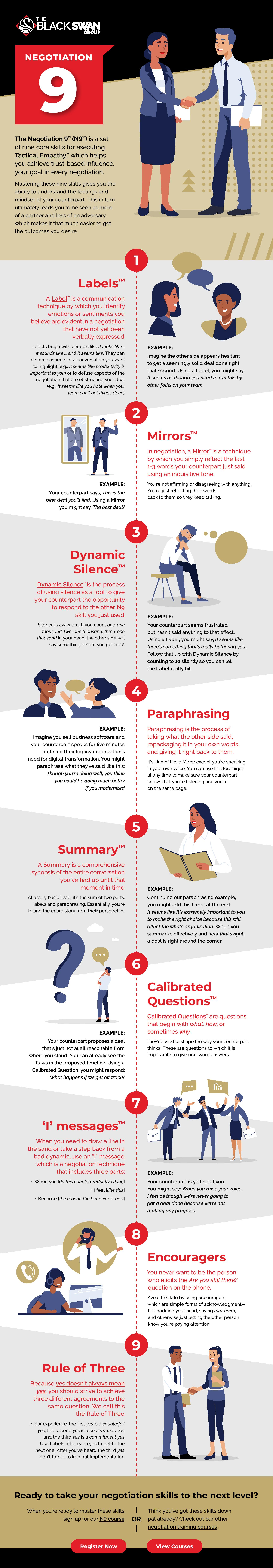 Infographic: The Black Swan Group's Negotiation 9™️️️ (N9™️️️)