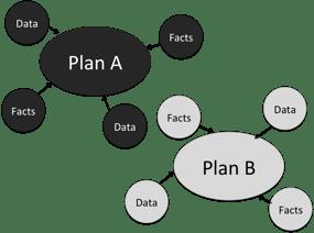Decision Map